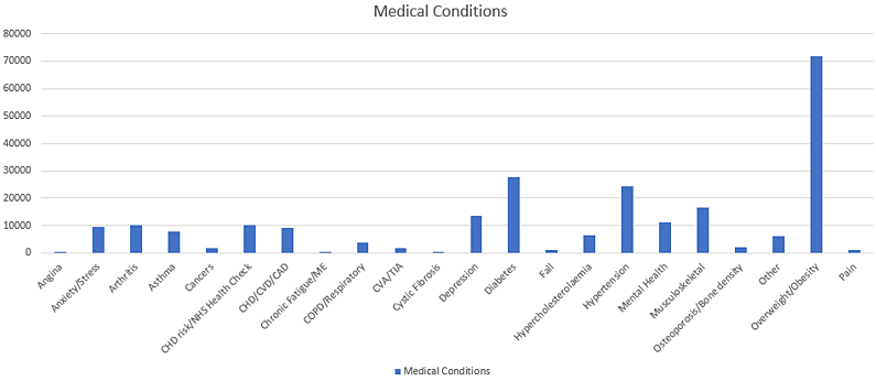 Count of Medical Conditions