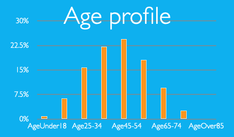 Average age profile for Exercise Referral Schemes